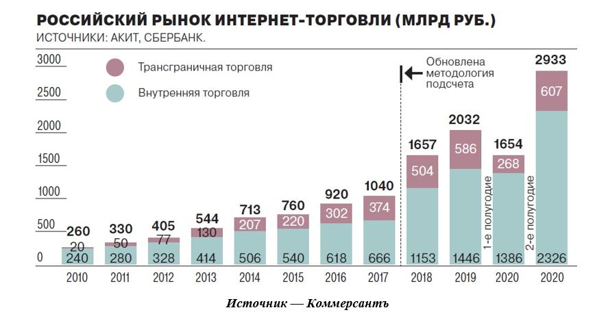 https://im.kommersant.ru/ISSUES.PHOTO/TEMA/2020/196M/rus_rynok_enet_torgovlia.jpg