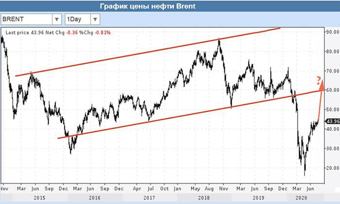 график цены brent