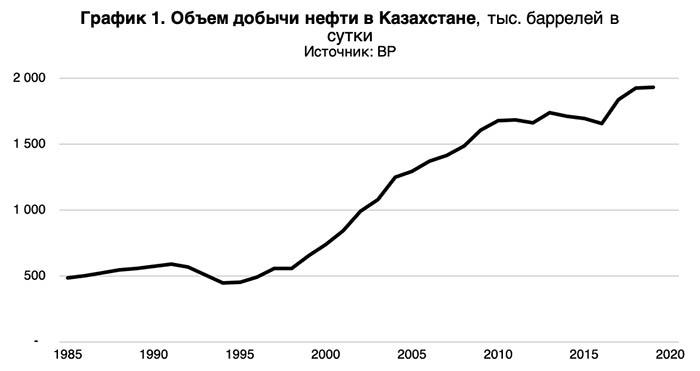 Обьем добычи нефти в Казахстане