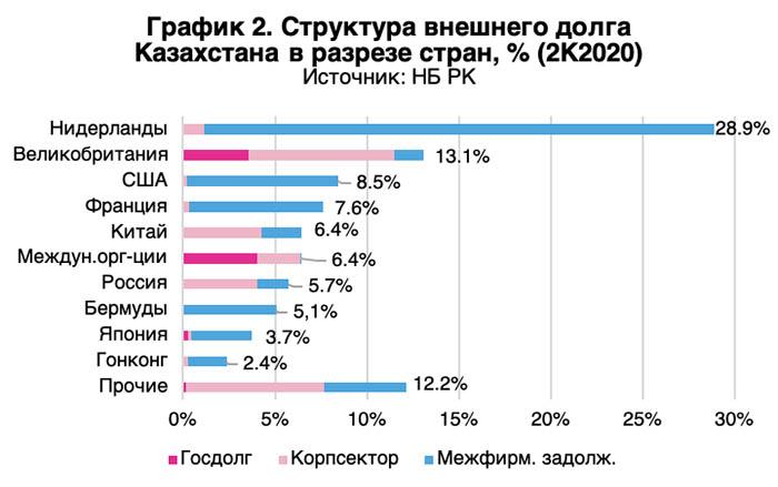 Структура внешнего долга Казахстана