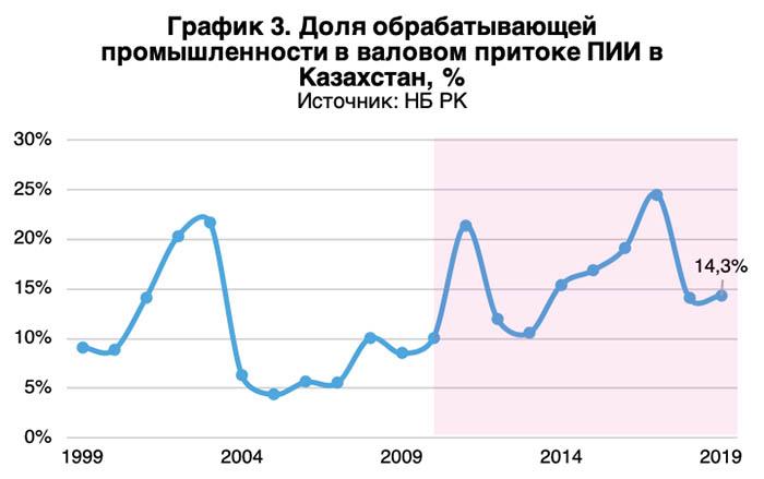 Валовый приток ПИИ в Казахстане
