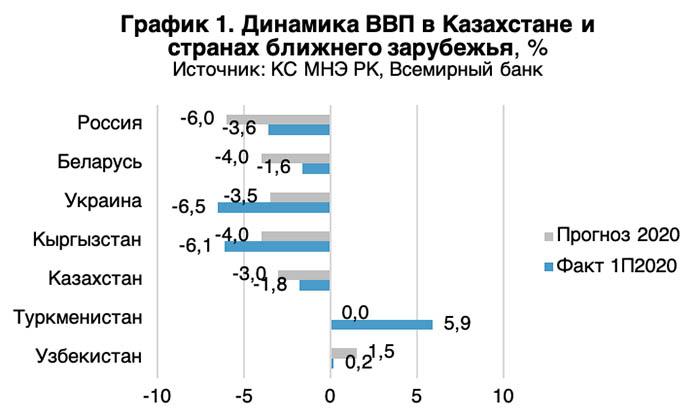 Динамика ВВП в Казахстане