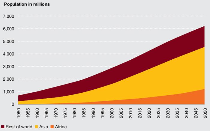 Численность населения городов и мегаполисов к 2050 году