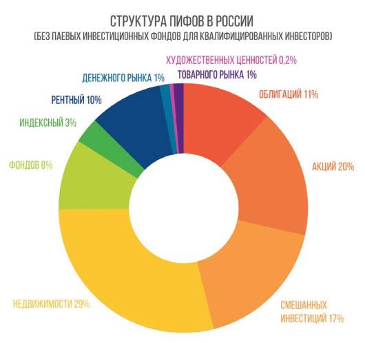 структура пифов в России