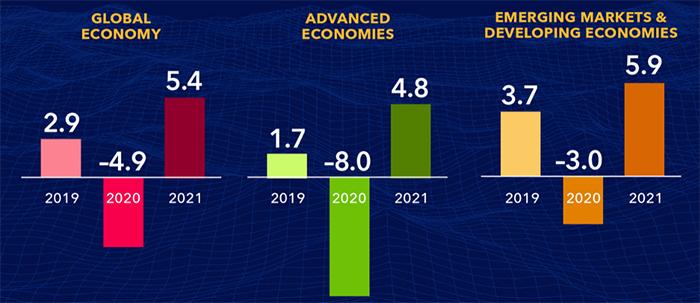 Показатели прироста ВВП стран разных этапов развития