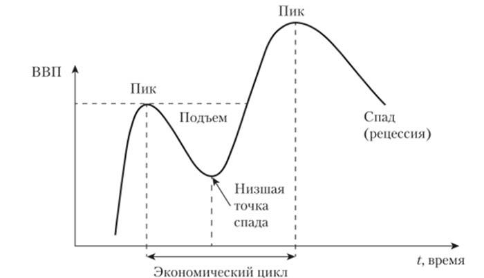 Структура экономического цикла