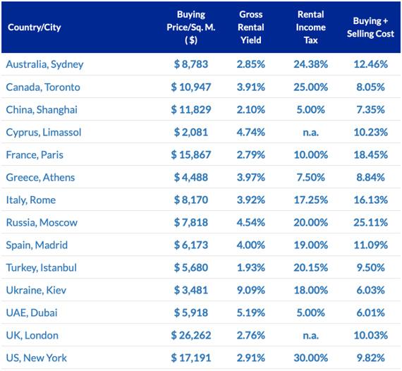 Показатели «недвижимости как инвестиции»