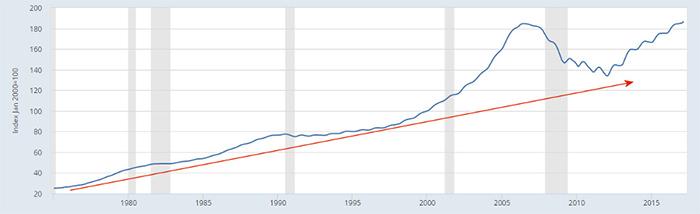 Индекс цен на недвижимость в США