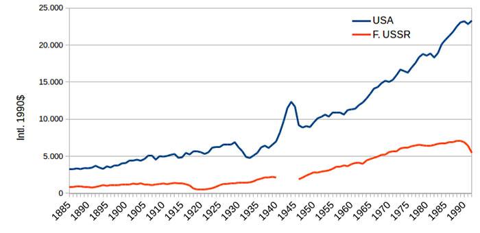 ВВП СССР и США