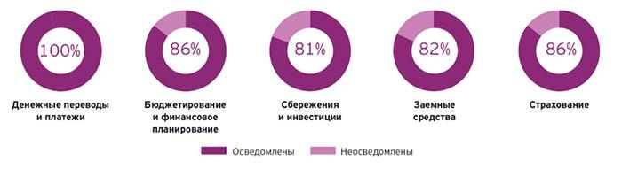 финтех в России