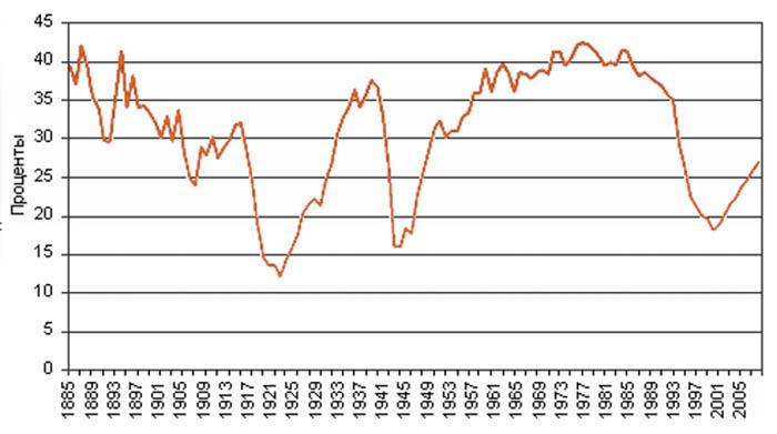 ВВП СССР и России относительно ВВП США