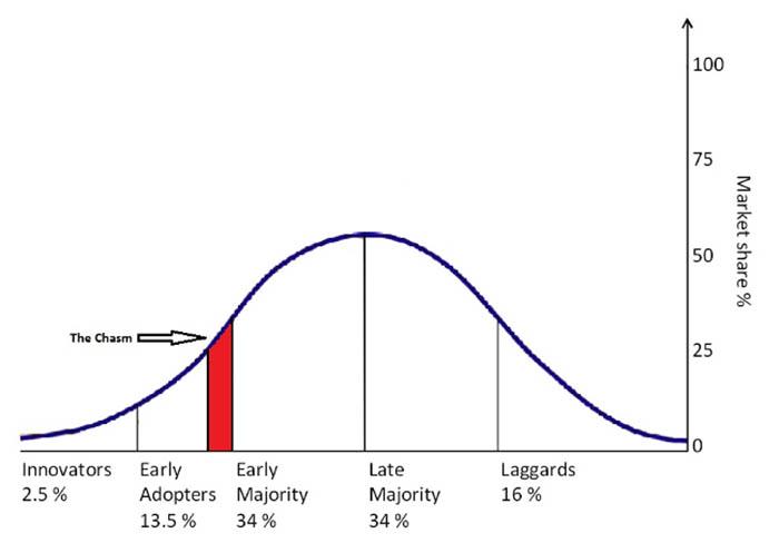 Кривая диффузии инноваций