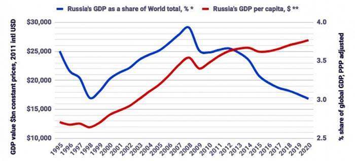 ВВП на душу населения в РФ