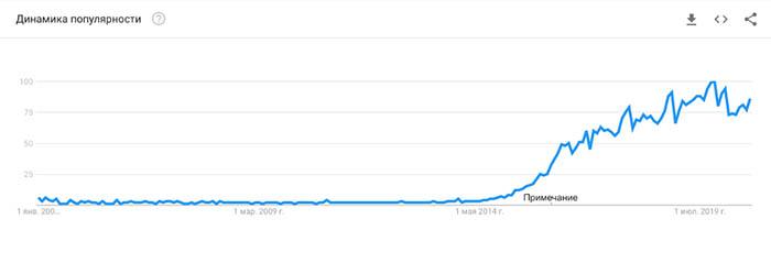 """""""fintech"""" в Google Trends"""
