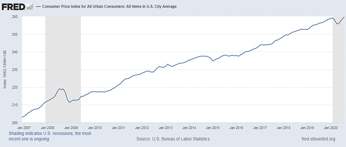 График graph-CPI