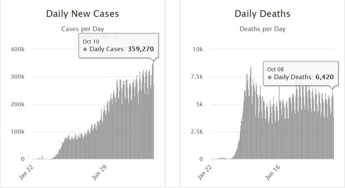 daily cases/ death