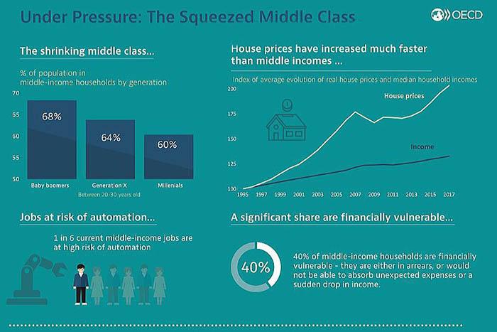 инфографика средний класс