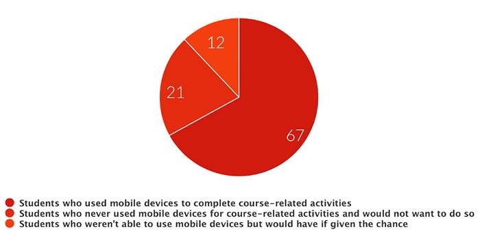 Отношение студентов к использованию мобильных устройств в процессе обучения
