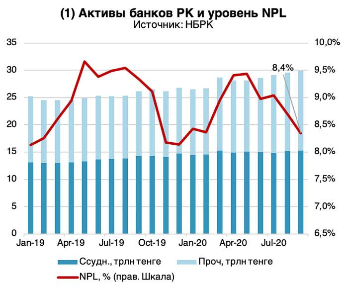 активы банков