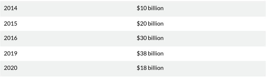Капитализация AirBnB с 2014 по 2020 годы