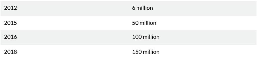 Рост числа пользователей AirBnB с 2012 года