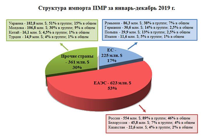структура импорта