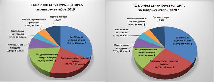 товарная структура экспорта