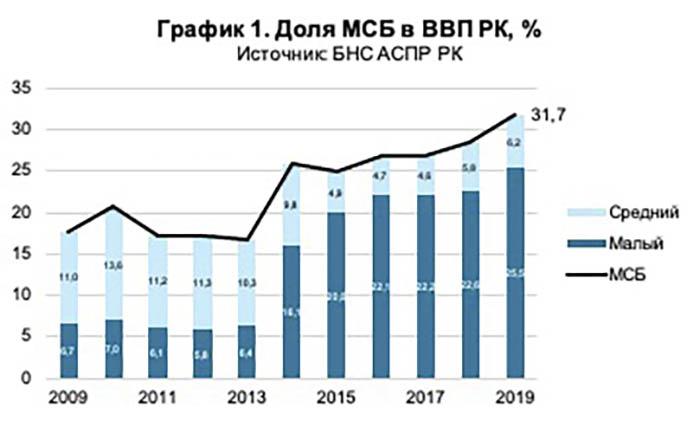 доля МСБ в ВВП