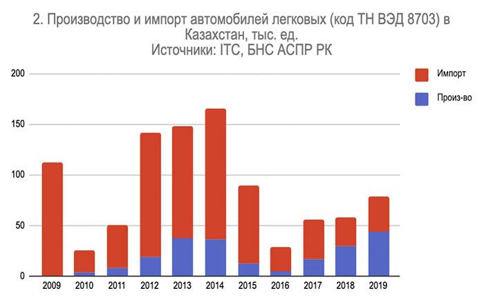 импорт авто Казахстан