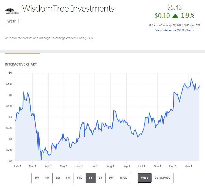 WISDOMTREE INVESTMENTS