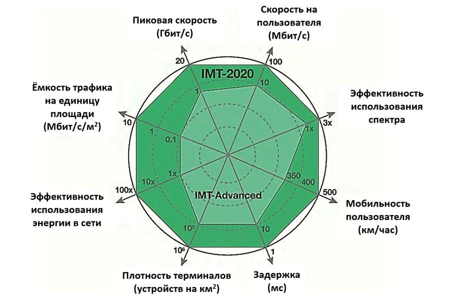Диаграмма 5plus