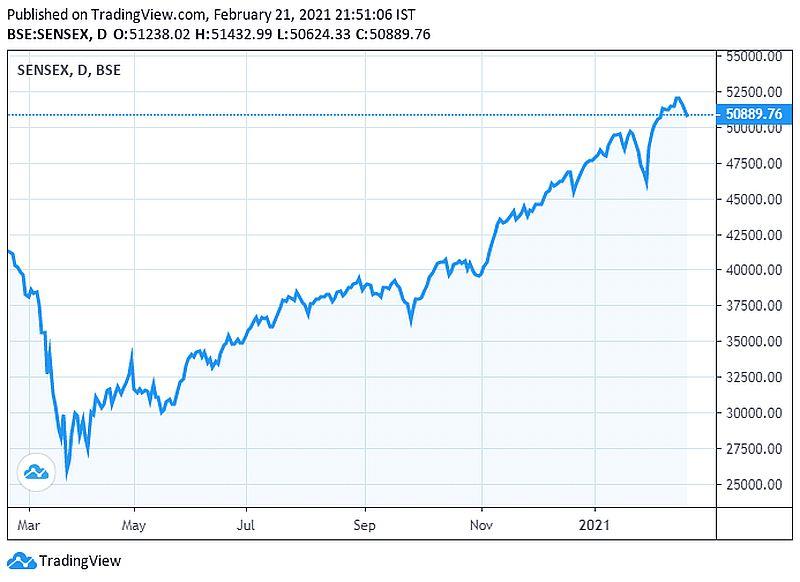 Индекс BSE Sensex. Источник — TradingView.
