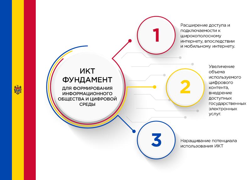 ИКТ —фундамент